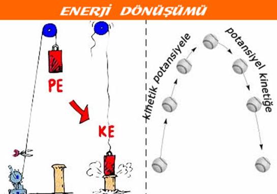 Enerji Dönüşümü Nedir? - kimyadersi.org